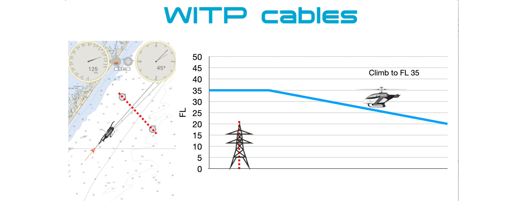 WITP Cables